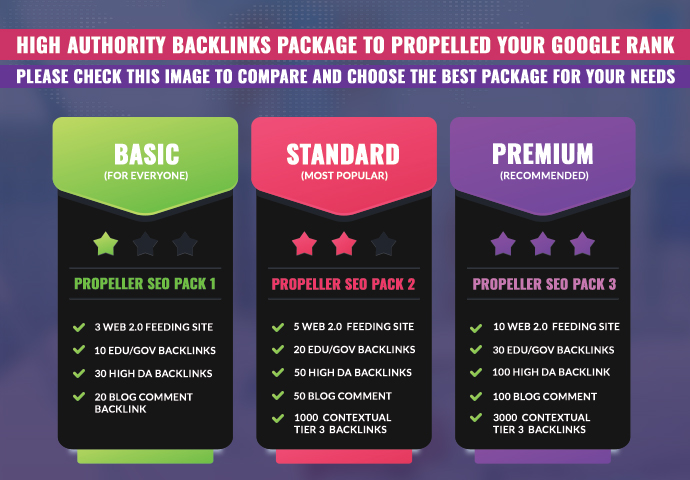 HIGH AUTHORITY BACKLINKS TO PROPELLED YOUR GOOGLE RANKS