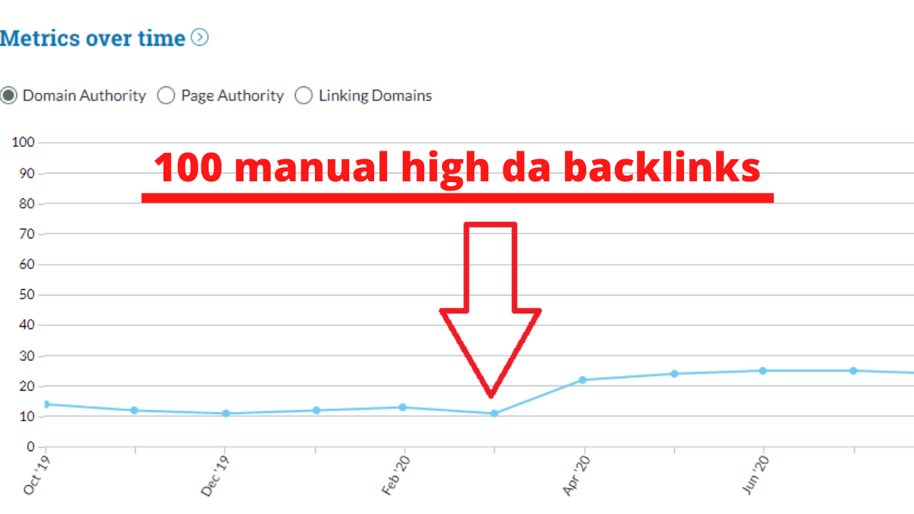 I will build 100 manual high da backlinks to boost your website rank