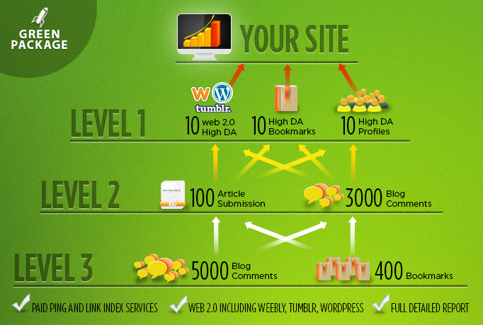 Tiered SEO package with high authority sites and blogs