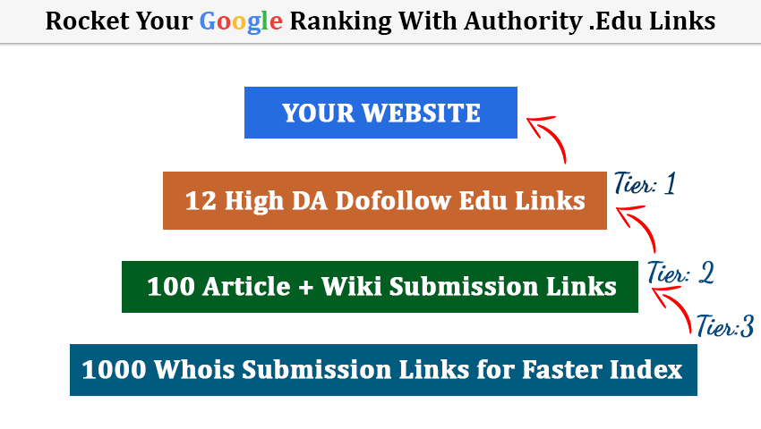 Rocket Your SEO Ranking with High Authority. Edu Link Pyramid Dofollow