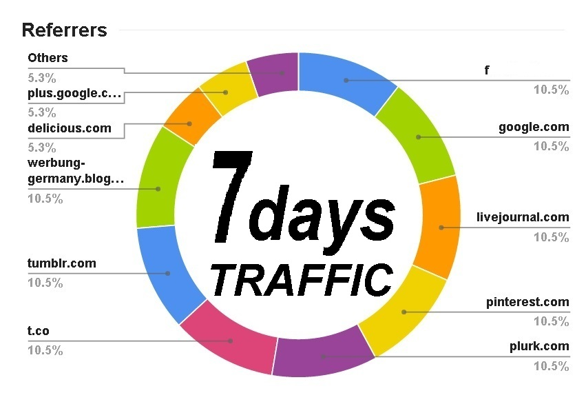 send 7 days UNIQUE Website Traffic Live Analytic with EXTRAS