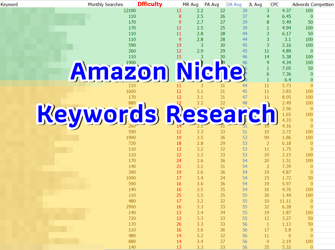 Niche keywords research in the main keyword Hydroponics