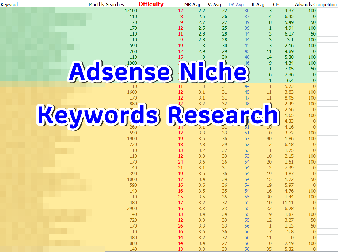 Niche keywords research in the main keyword Health