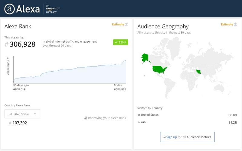 Improve Your Global Alexa ranking below 700k