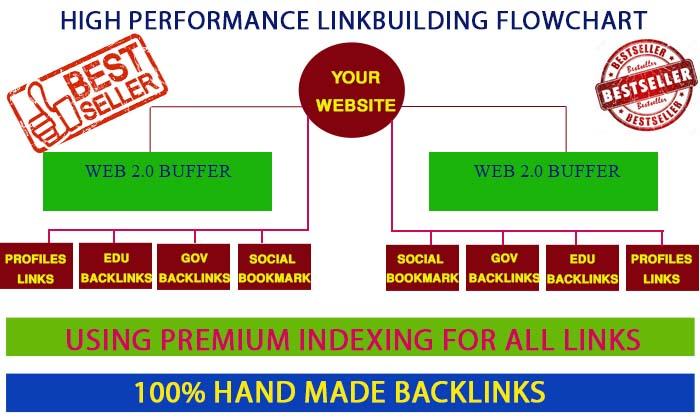 Create google friendly Exclusive Backlinks