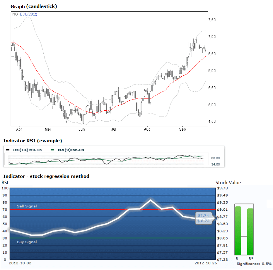 Stock indicator 2.0 invention software