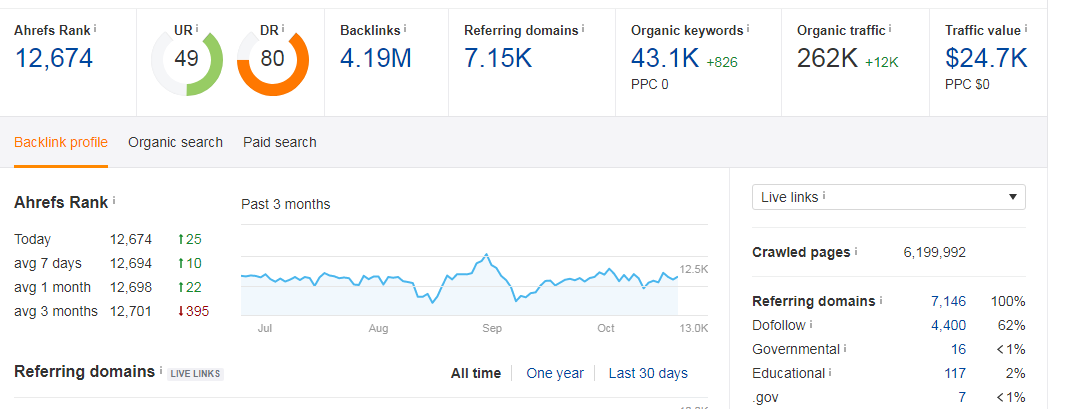 SUPERSTRONG DA40+ No-Follow 5 Backlinks