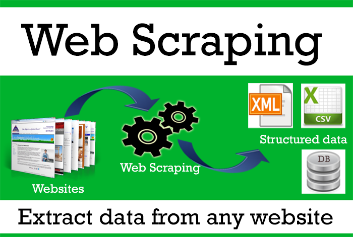 I will extraction of required data from any website or directory scraping
