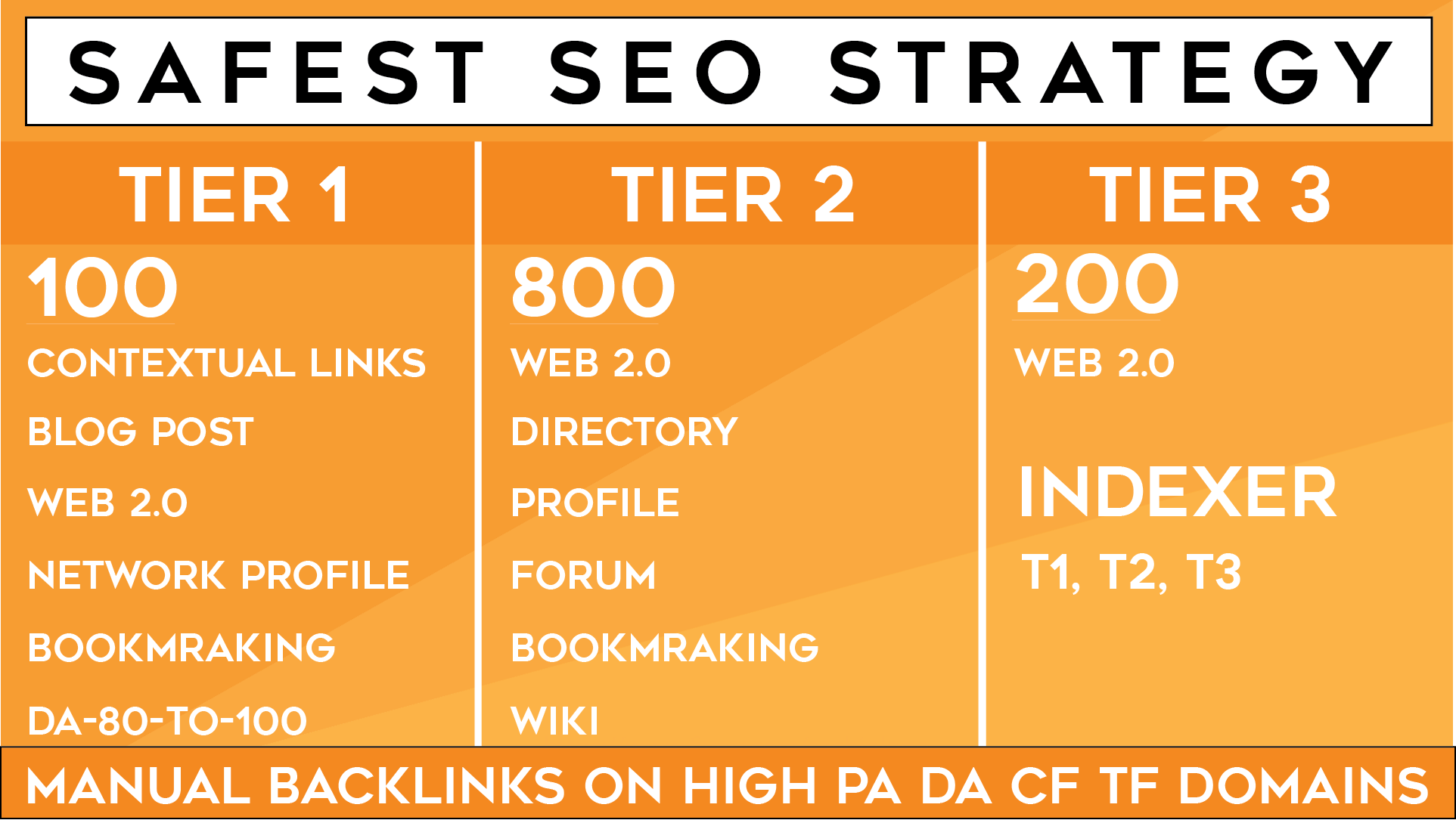 Multi-Tier Link Pyramid, Thousand of backlinks from ...