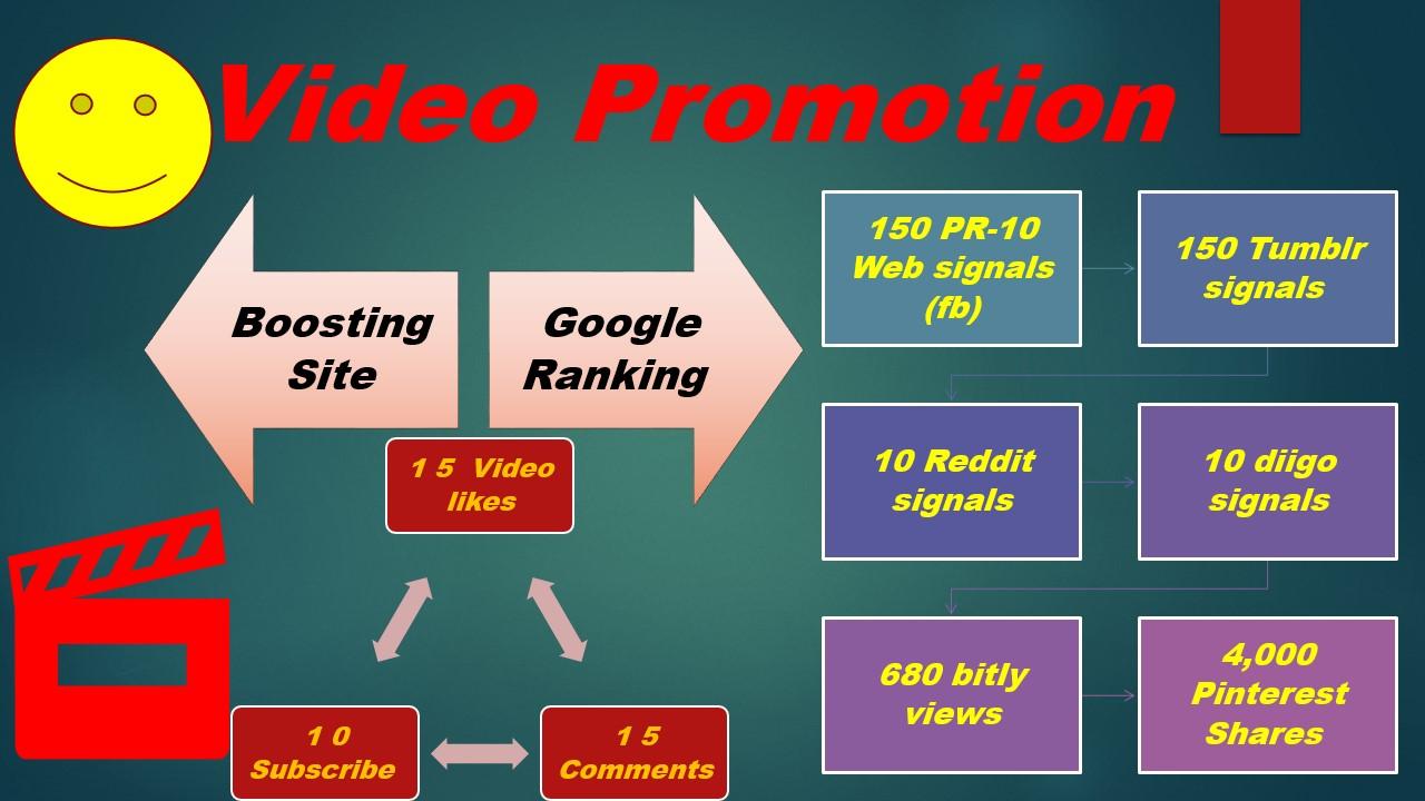 PowerFull Turbo Speed Video Promotion Social Media SEO Marketing And Google Ranking