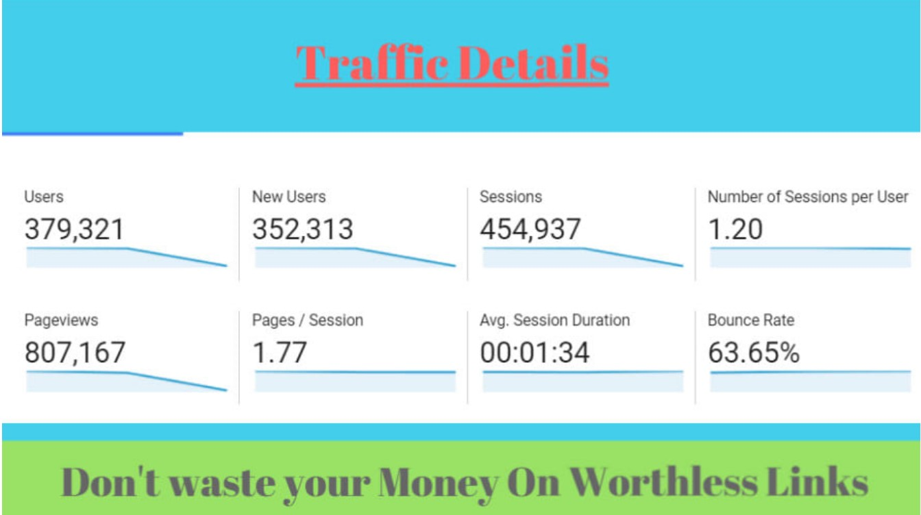 Write And publish a guest post on my high traffic Website