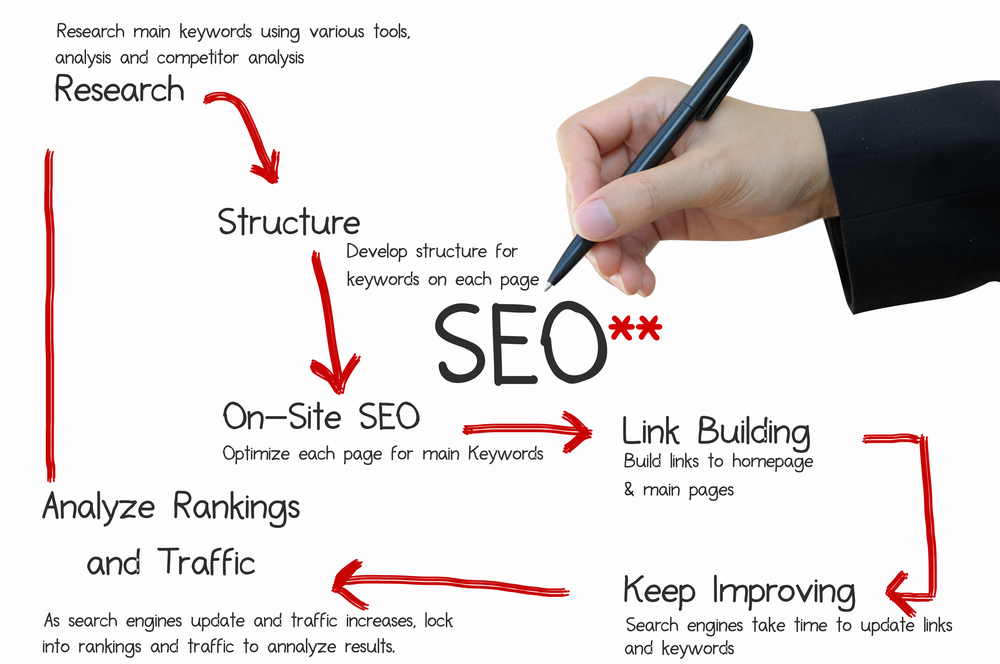 Google 1st Page Ranking Guatantee On Your Website or Blog