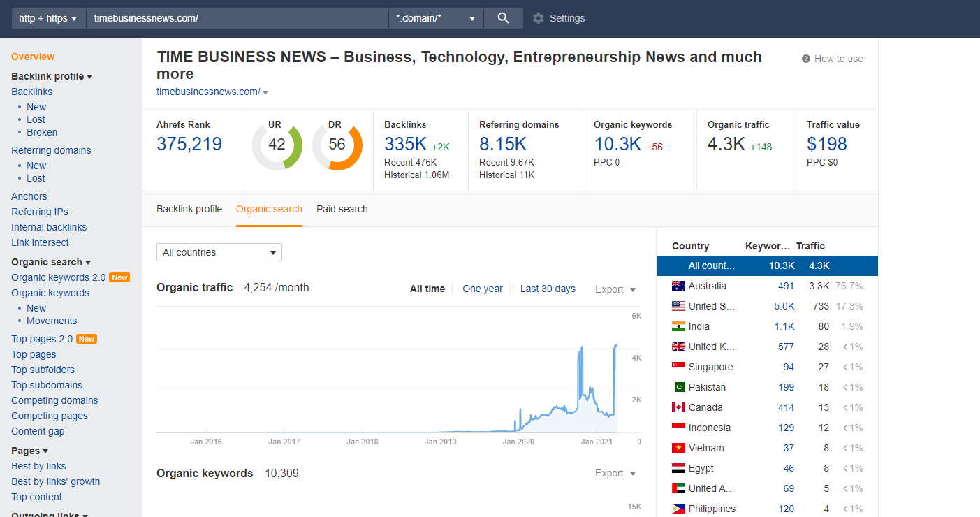 published your article on timebusinessnews dot com in 1 day delivery