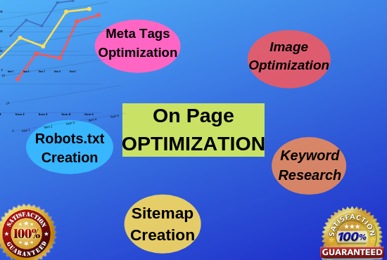 Do Onpage SEO Optimization, Meta Tags, H Tags, Alt, Sitemap