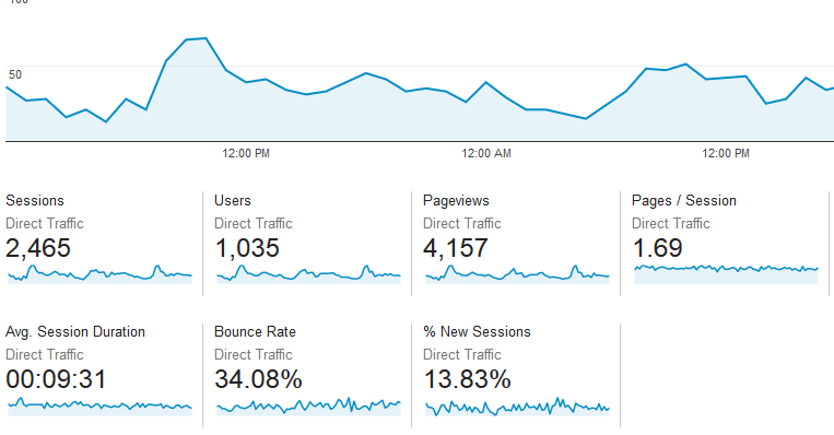 Send Keyword Target USA Website Traffic With Low Bounce Rate.