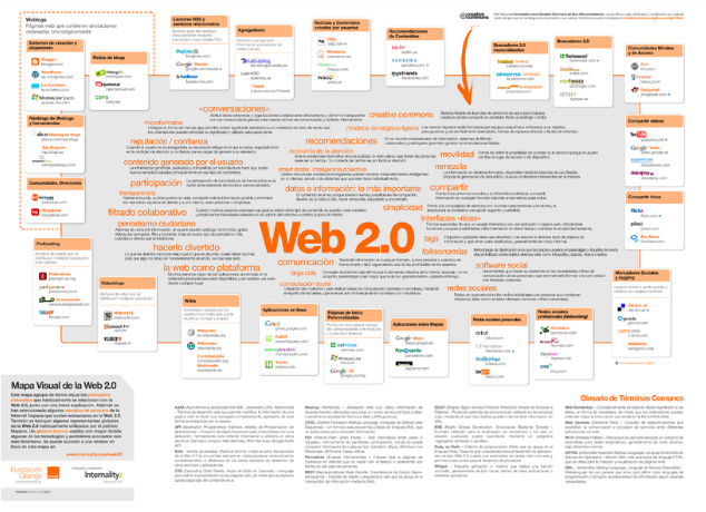 Build 101 web 2.0 blog of Highest Quality & Most Effective Links