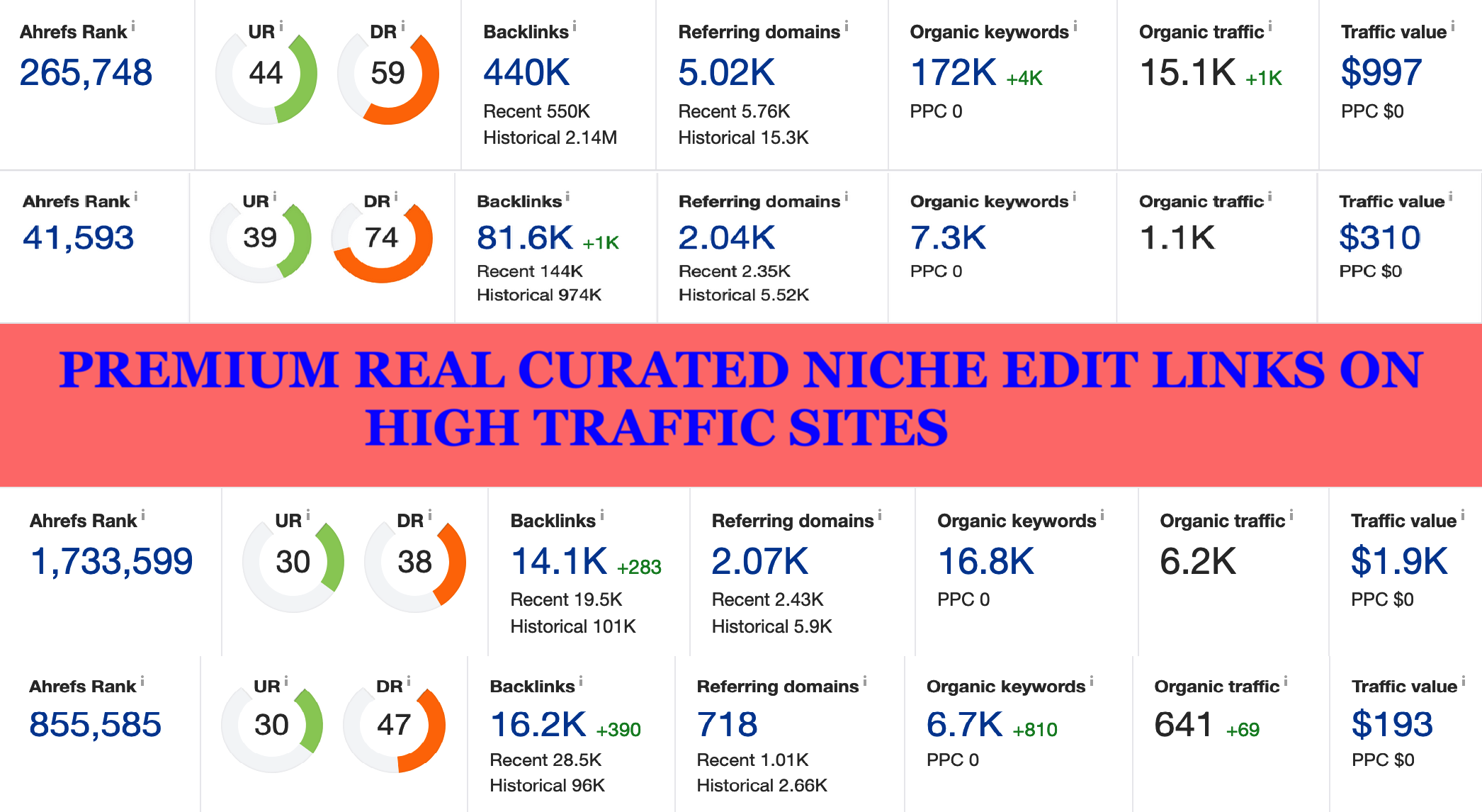 Premium real curated niche edits links on organic high traffic sites,  more than 400 RDs