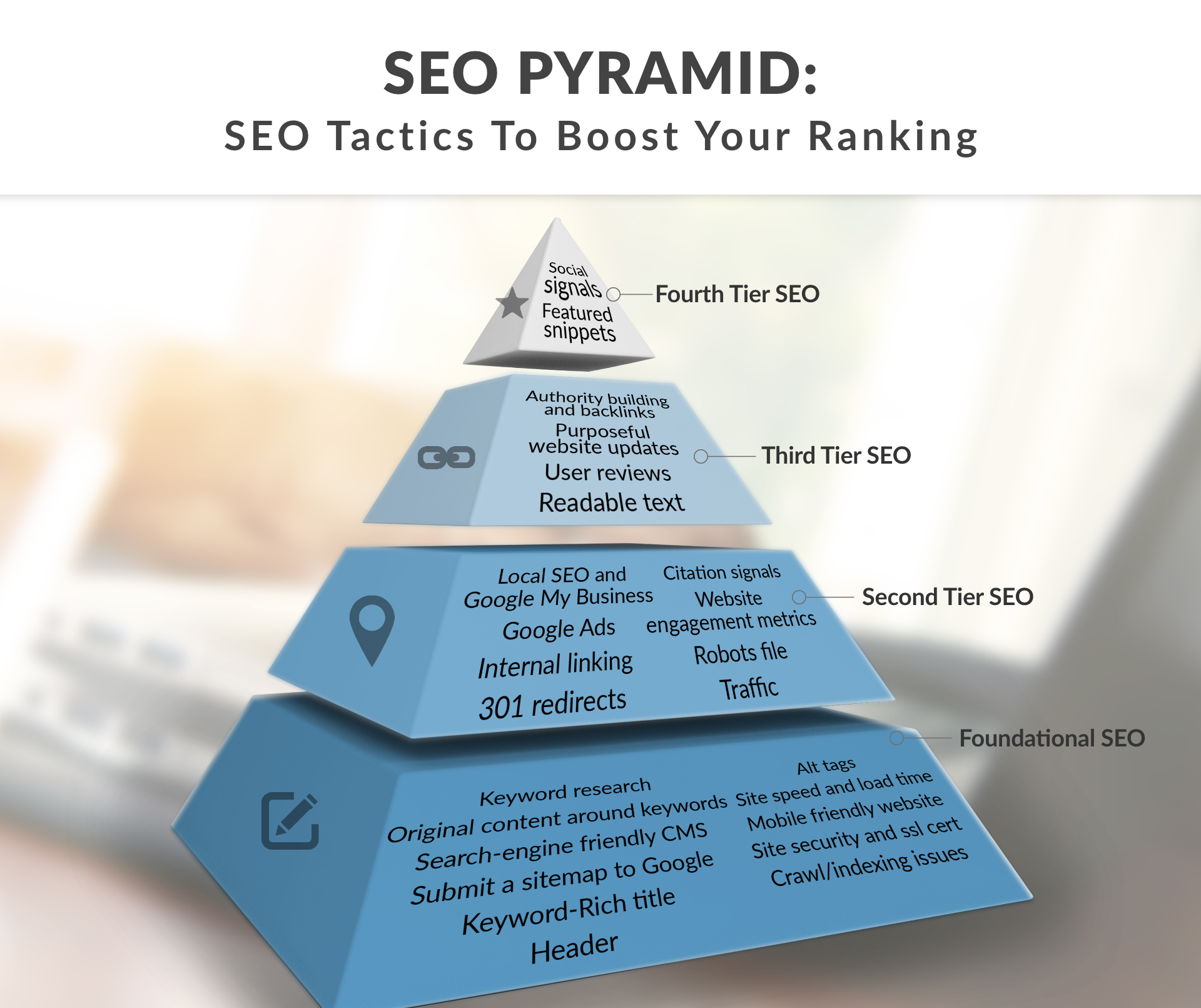 Create Hummingbird safe 4 Tier Link Pyramid using PR9 Web2 blogs