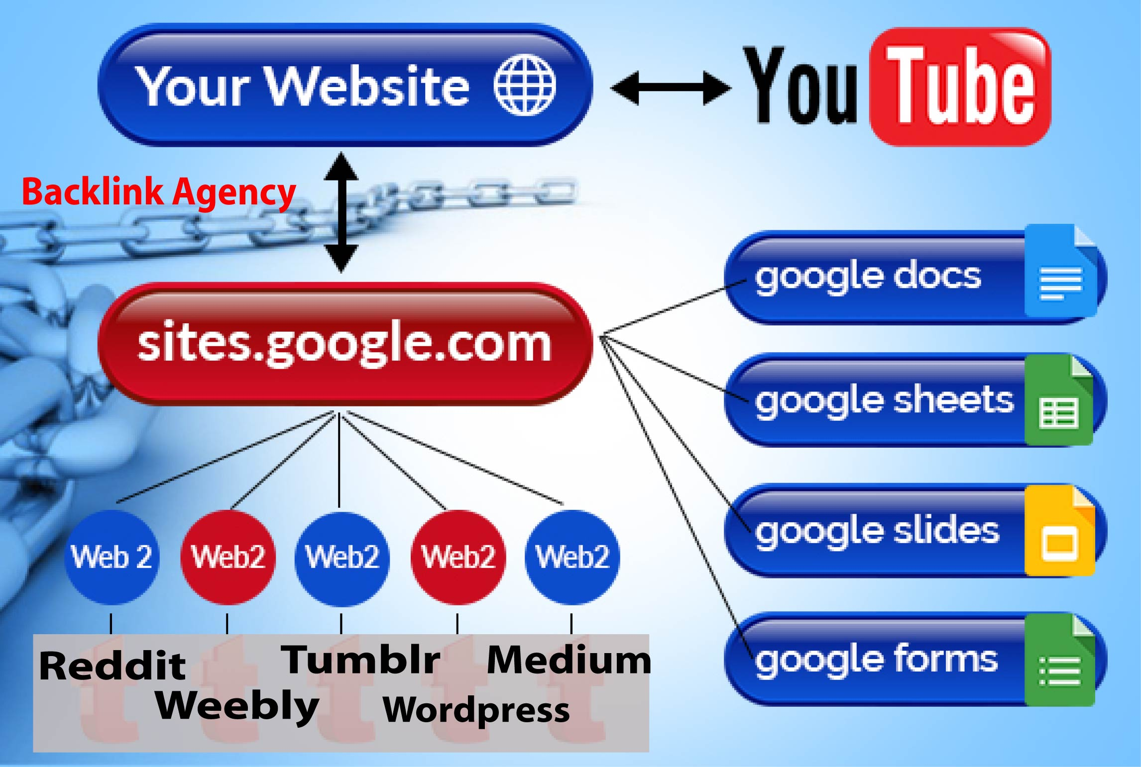Domain Authority Google Stacking HIGH DA GOOGLE RANK increase