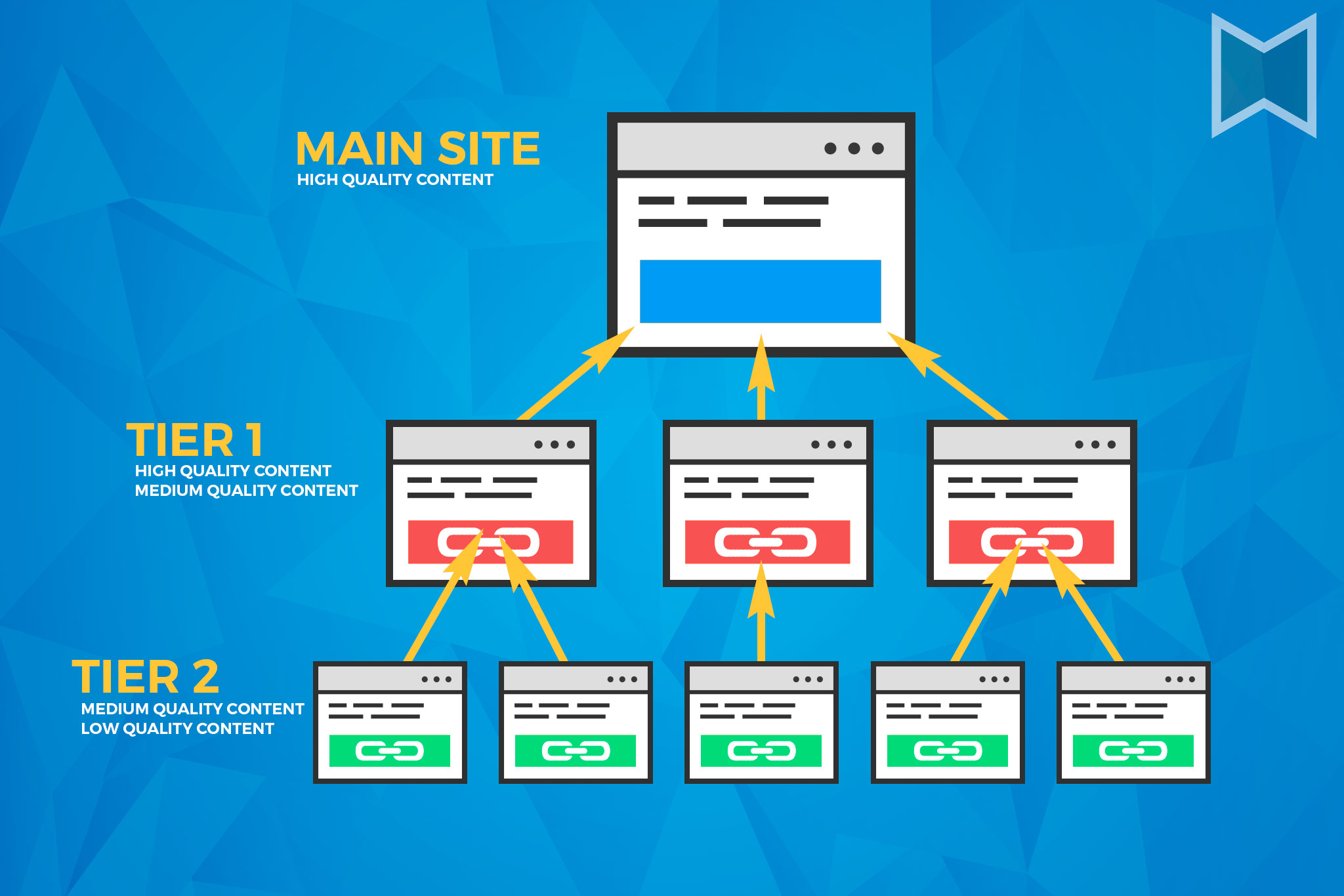 Provide 3 Tiered Link Pyramids of backlinks