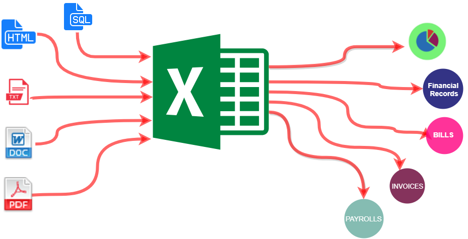 I can do Ms Excel,  Data Entry Work For You