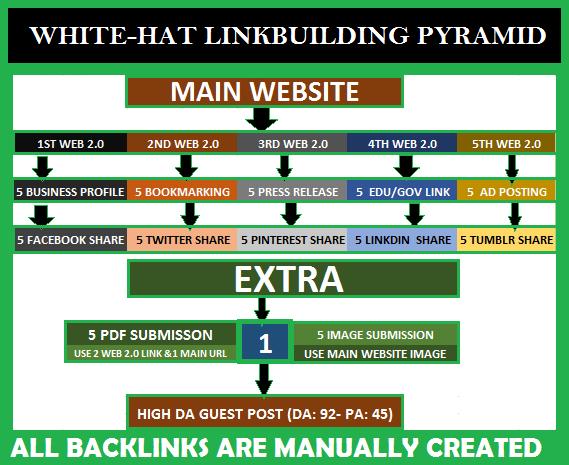 WHITE-HAT LINKBUILDING PYRAMID Improve SERP google ranking
