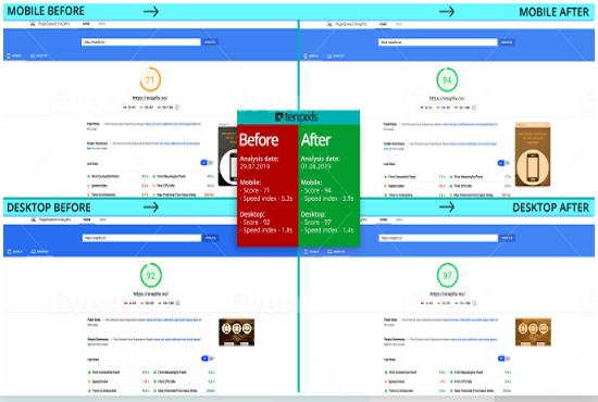Do Wordpress 2x Speed Optimization By Google Page Speed And Gtmetrix Guaranteed