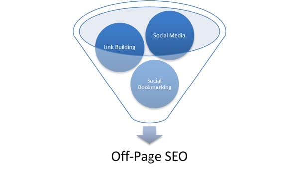 I will do SEO off page optimization to any website or blog