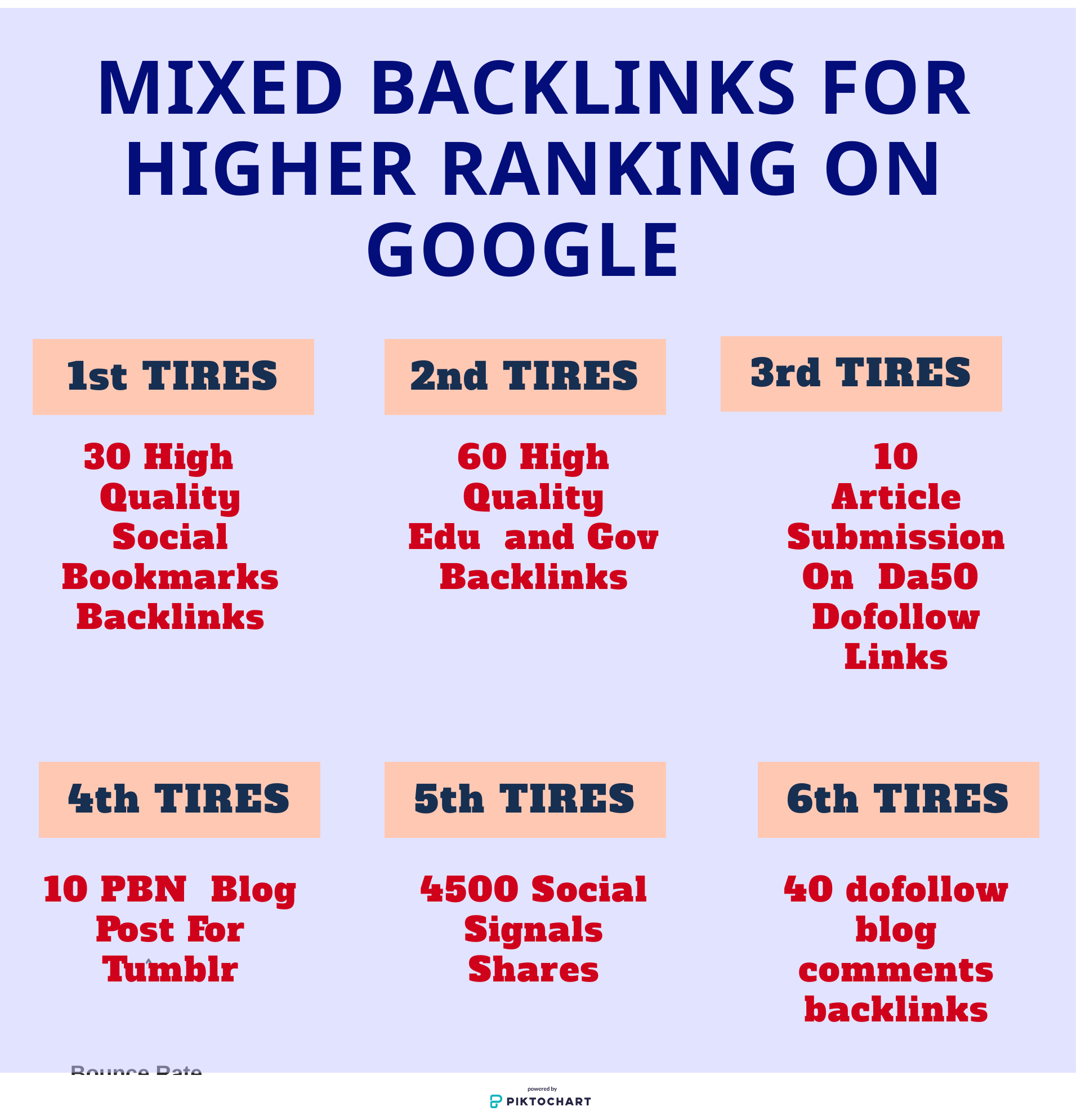Rank Your Website on Google by Manual High Dofollow And SEO Mixed Backlinks with Social signals