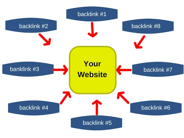 Get 10 Dofollow Forum BACKLINKS From Authoritative Sites