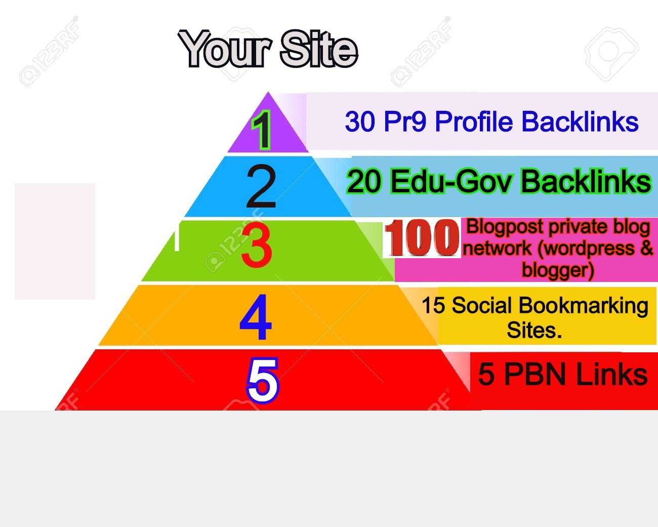 I Will Create High Quality Ranking with Links Pyramids