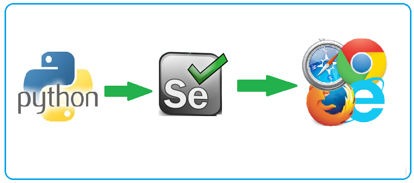 Create bots & automate browser tasks with Python Selenium