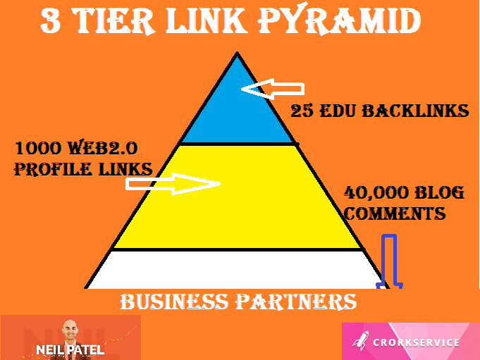 3 Tier Link Building Type 2, Tier 1, 25 Edu Backlinks Tier 2, 1000 Web2 Profile Links and 40000 Blog