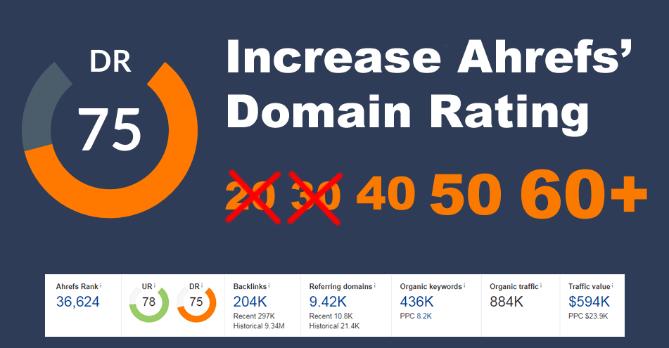 Increase Domain Rating DR Ahrefs to 40 plus