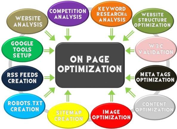 SEO ON Page Optimization wordpress,  html,  PHP etc