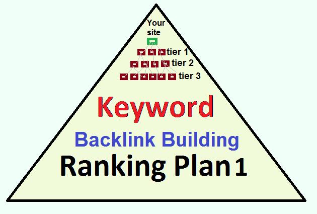 Over 2000 High PR 9-5,  Tier1,  Tier2,  Tier3 Unique Strong Weblog Backlinks for Keyword Ranking