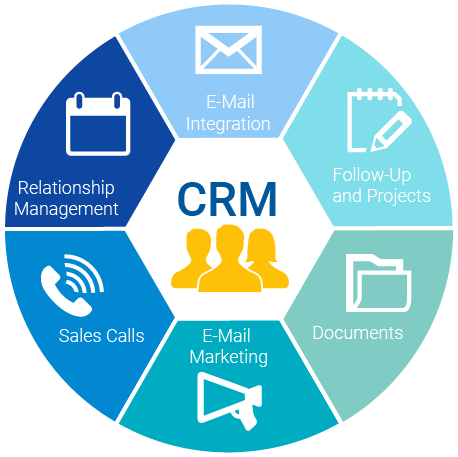 CRM Customer Relationship & Project Management Fully Working