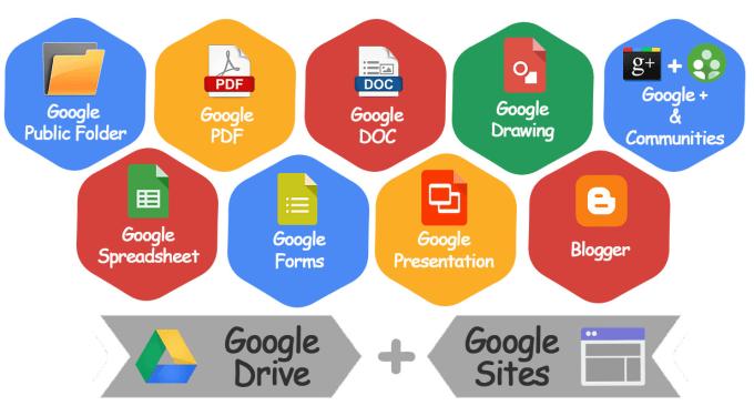 DFY Google Sites Authority Stacking