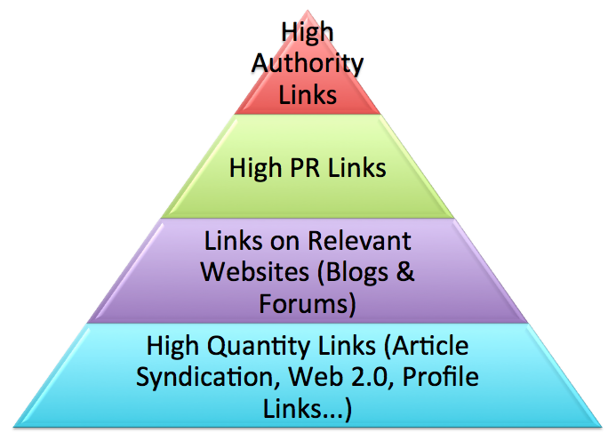 I Will Do POWERFUL SEO Pack Backlinks LINK PYRAMID For Increasing Your GOOGLE Ranking