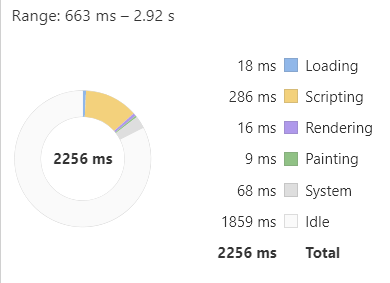 Website Speed optimization processing service