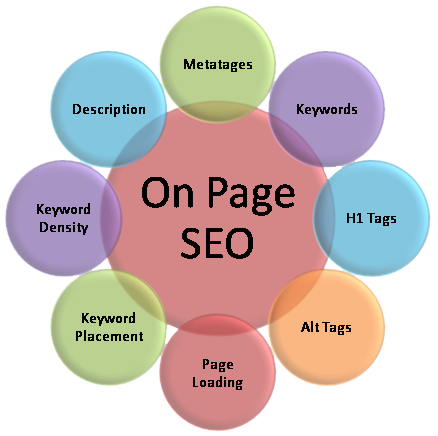 SEO On-Site Optimization Keyword Research,  Title and Meta Optimization,  Image Optimization etc