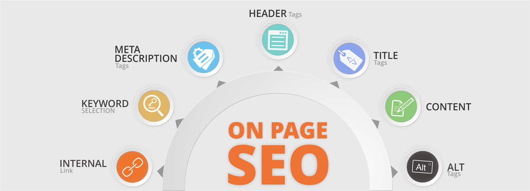 I will do on page optimization and technical SEO for your wordpress site