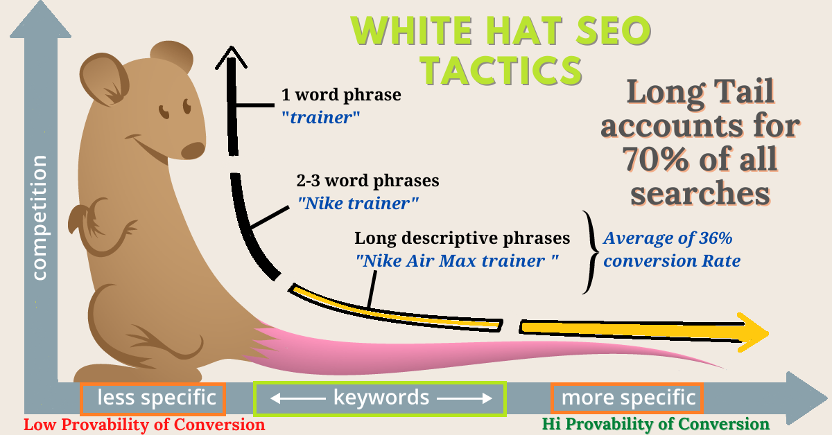 10 long tail SEO optimized keywords that helps ranking faster in Google