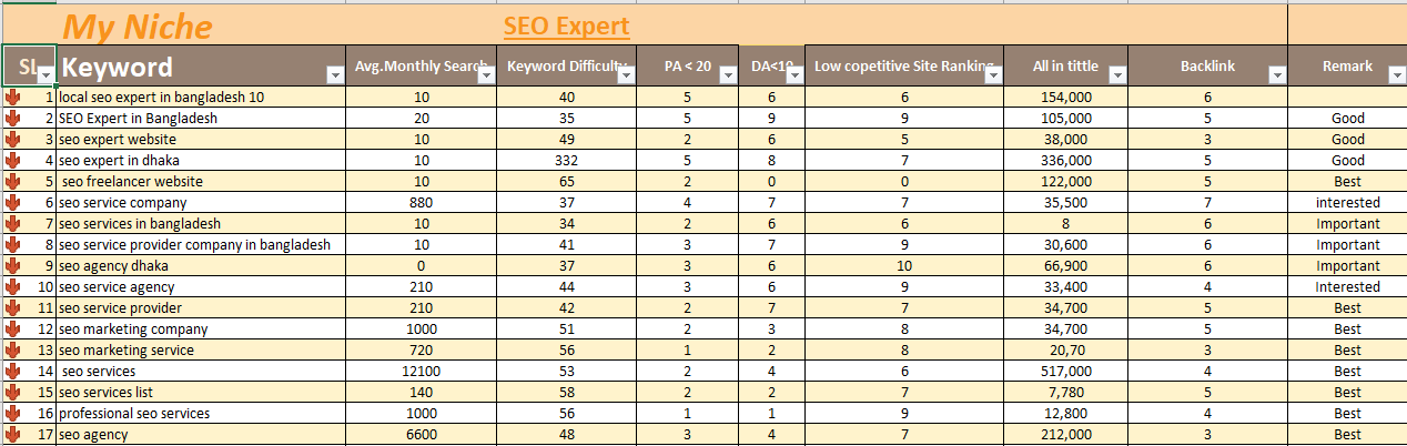 I will best SEO keyword research to rank your site fast
