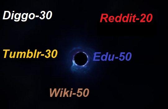 I will 30 Diggo 30 Tumblr 20 Reddit 50 edu 50 wiki Backlinks