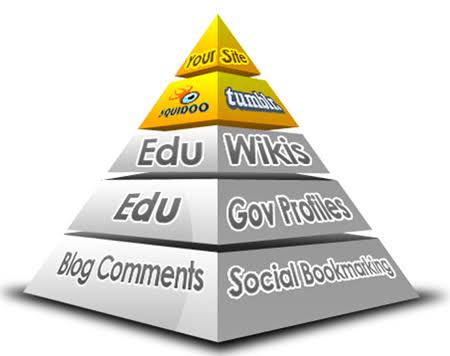 I will do Rank on Google 1st page by exclusive Link Pyramid. Backlinks by Unique Domain