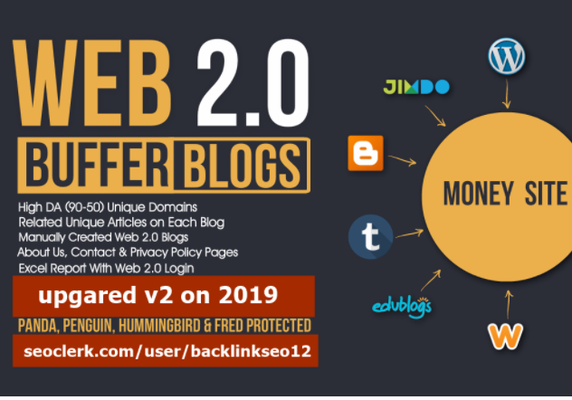 Handmade 103 Web 2.0 Buffer Blog with Login,  Unique Content,  Image and Video