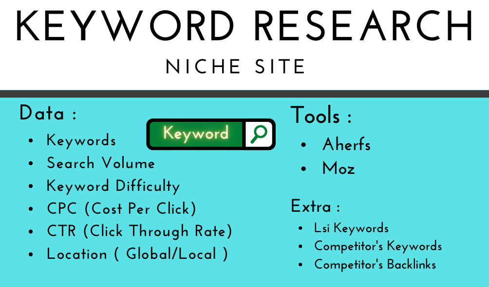 best keyword research for niche site