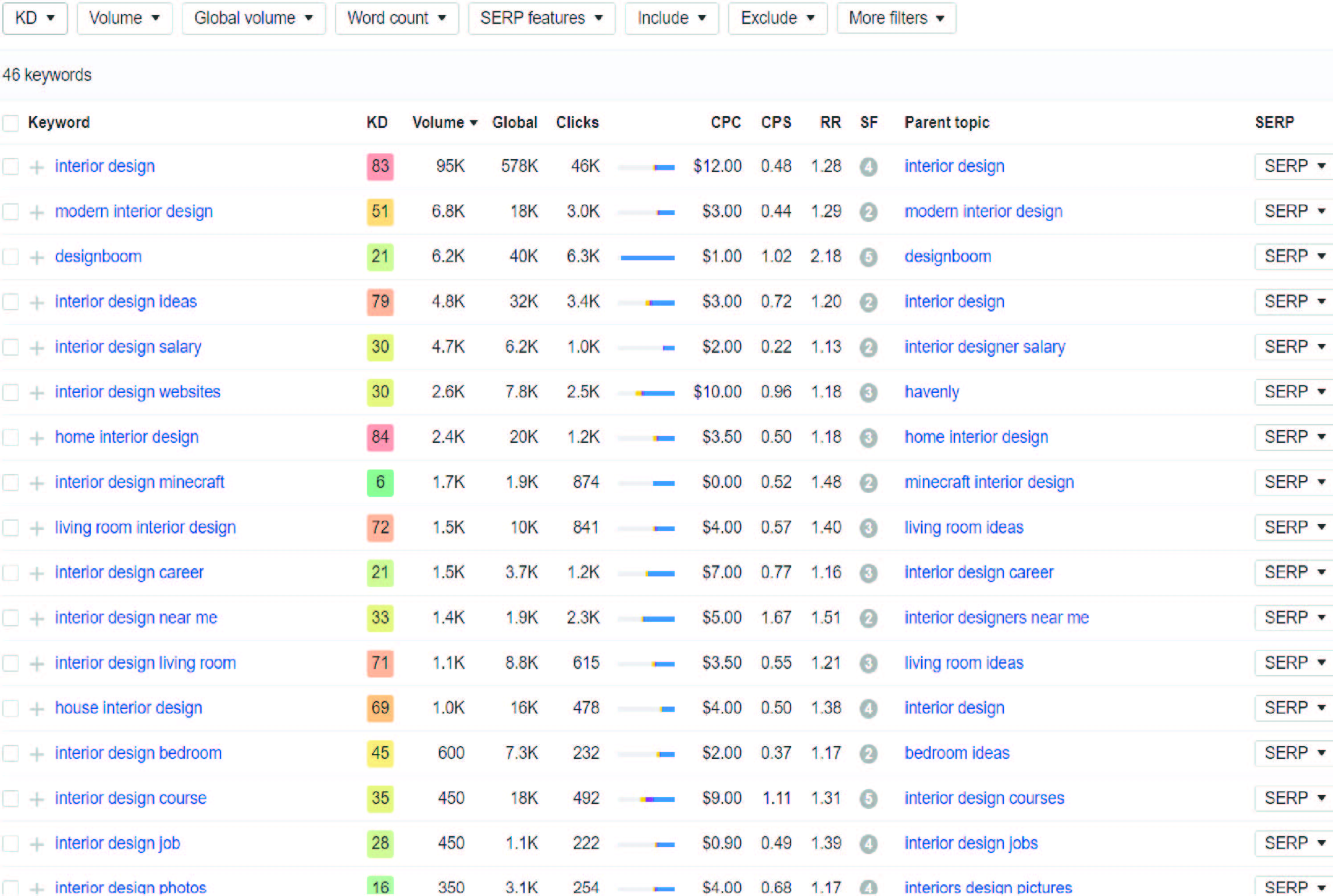 Do best 25 SEO keyword and 2 Competitor analysis for any niche