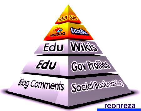 Rank on Google 1st page by exclusive Link Pyramid. Backlinks by Unique Domain Seo